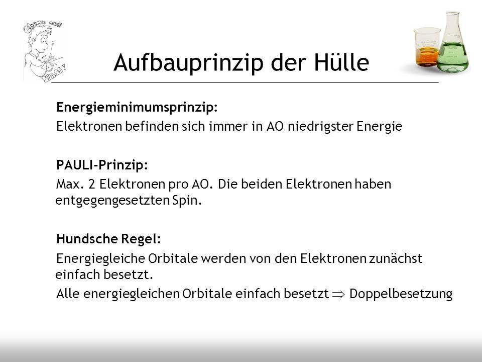 Aufbauprinzip der Hülle Energieminimumsprinzip: Elektronen befinden sich immer in AO niedrigster Energie PAULI-Prinzip: Max. 2 Elektronen pro AO. Die