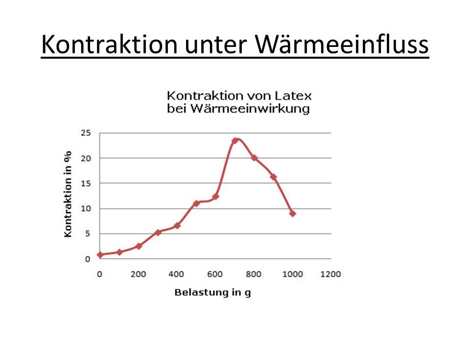 Kontraktion unter Wärmeeinfluss