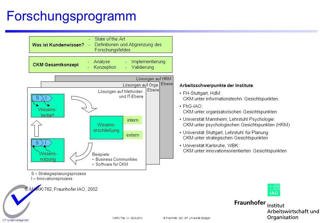 MARK Titel / 4 - 08.04.2014© Fraunhofer IAO, IAT Universität Stuttgart MT KundenManagement Forschungsprogramm Lösungen auf HRM Ebene Lösungen auf Orga.
