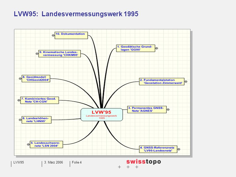 3. März 2006LVW95Folie 5 LVW95: Landesvermessungswerk 1995