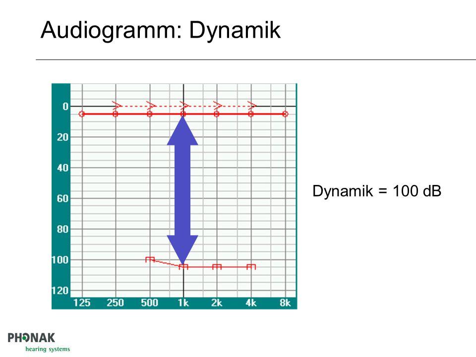 Klassifikation leicht 20-40 dB mittelgradig 40-60 dB hochgradig Über 60 dB resthörig Ab 90 dB
