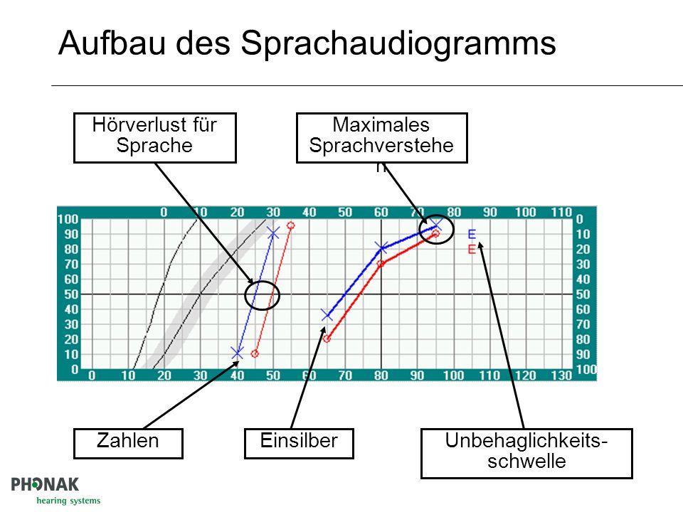 Aufbau des Sprachaudiogramms Hörverlust für Sprache Schalldruckpegel dB Sprachverstehen % Diskriminationsverlust %