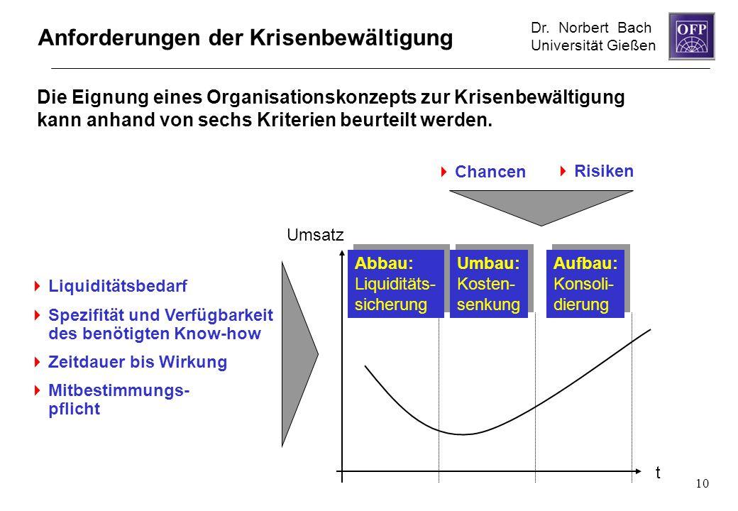 Dr. Norbert Bach Universität Gießen 10 Anforderungen der Krisenbewältigung Liquiditätsbedarf Spezifität und Verfügbarkeit des benötigten Know-how Zeit