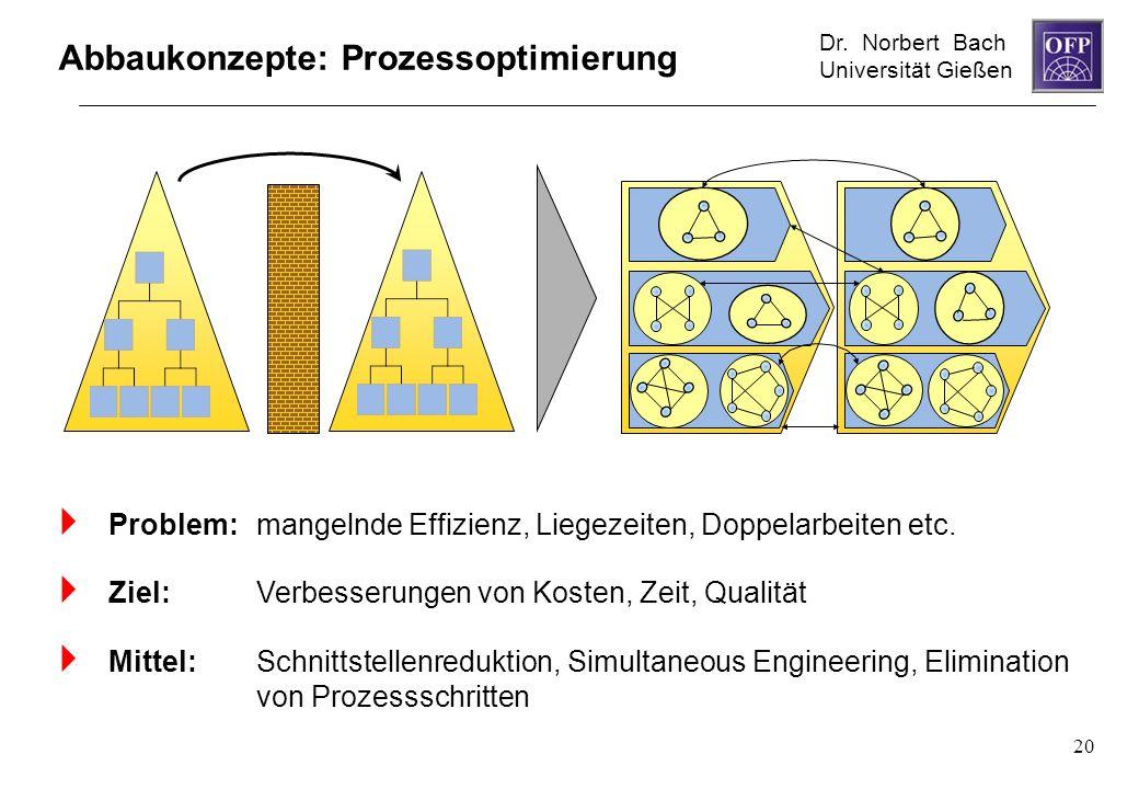 Dr. Norbert Bach Universität Gießen 20 Abbaukonzepte: Prozessoptimierung Problem: mangelnde Effizienz, Liegezeiten, Doppelarbeiten etc. Ziel: Verbesse