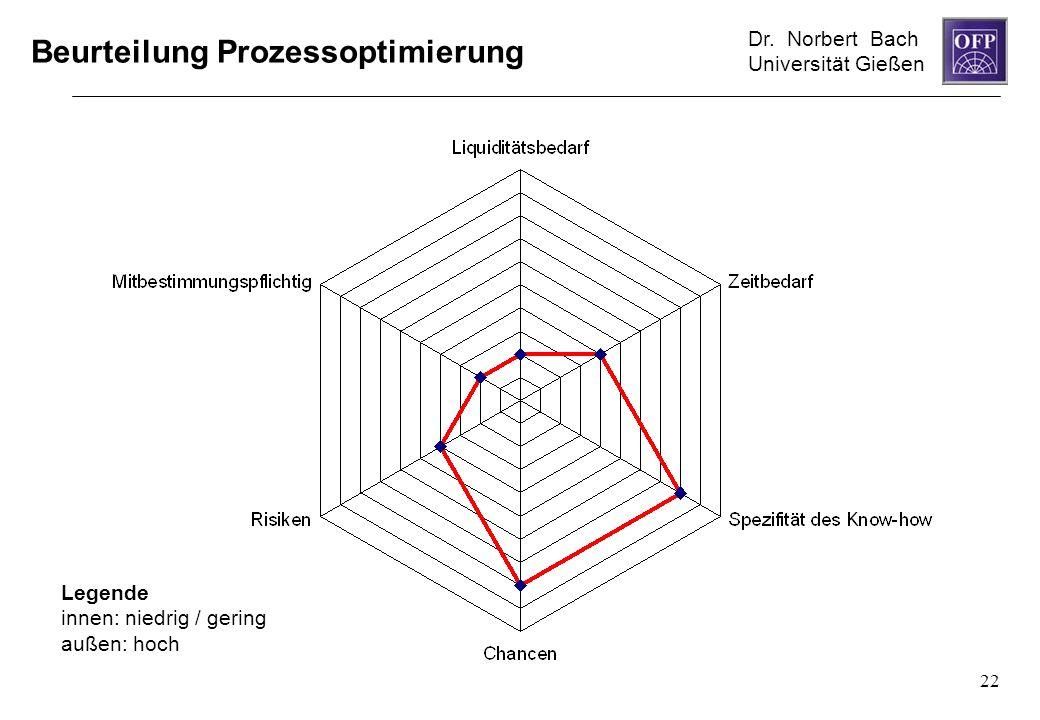 Dr. Norbert Bach Universität Gießen 22 Beurteilung Prozessoptimierung Legende innen: niedrig / gering außen: hoch
