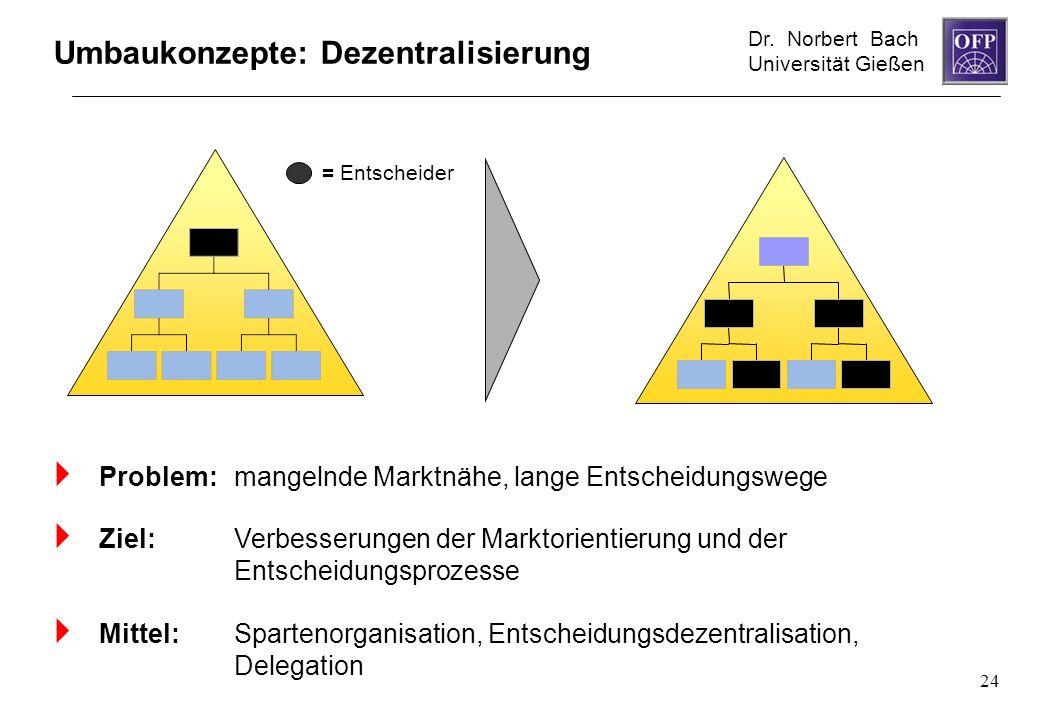 Dr. Norbert Bach Universität Gießen 24 Umbaukonzepte: Dezentralisierung Problem: mangelnde Marktnähe, lange Entscheidungswege Ziel: Verbesserungen der