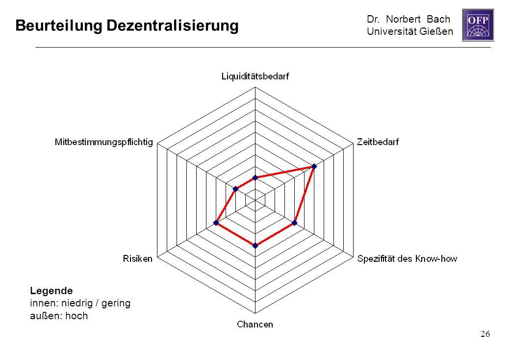 Dr. Norbert Bach Universität Gießen 26 Beurteilung Dezentralisierung Legende innen: niedrig / gering außen: hoch