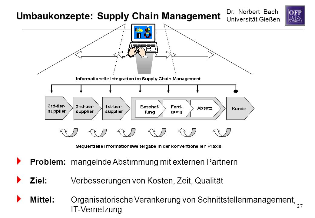 Dr. Norbert Bach Universität Gießen 27 Umbaukonzepte: Supply Chain Management Problem: mangelnde Abstimmung mit externen Partnern Ziel: Verbesserungen