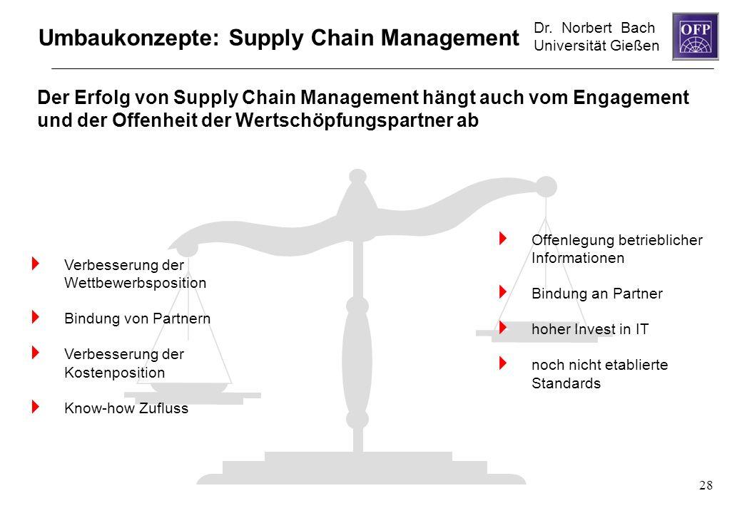 Dr. Norbert Bach Universität Gießen 28 Der Erfolg von Supply Chain Management hängt auch vom Engagement und der Offenheit der Wertschöpfungspartner ab