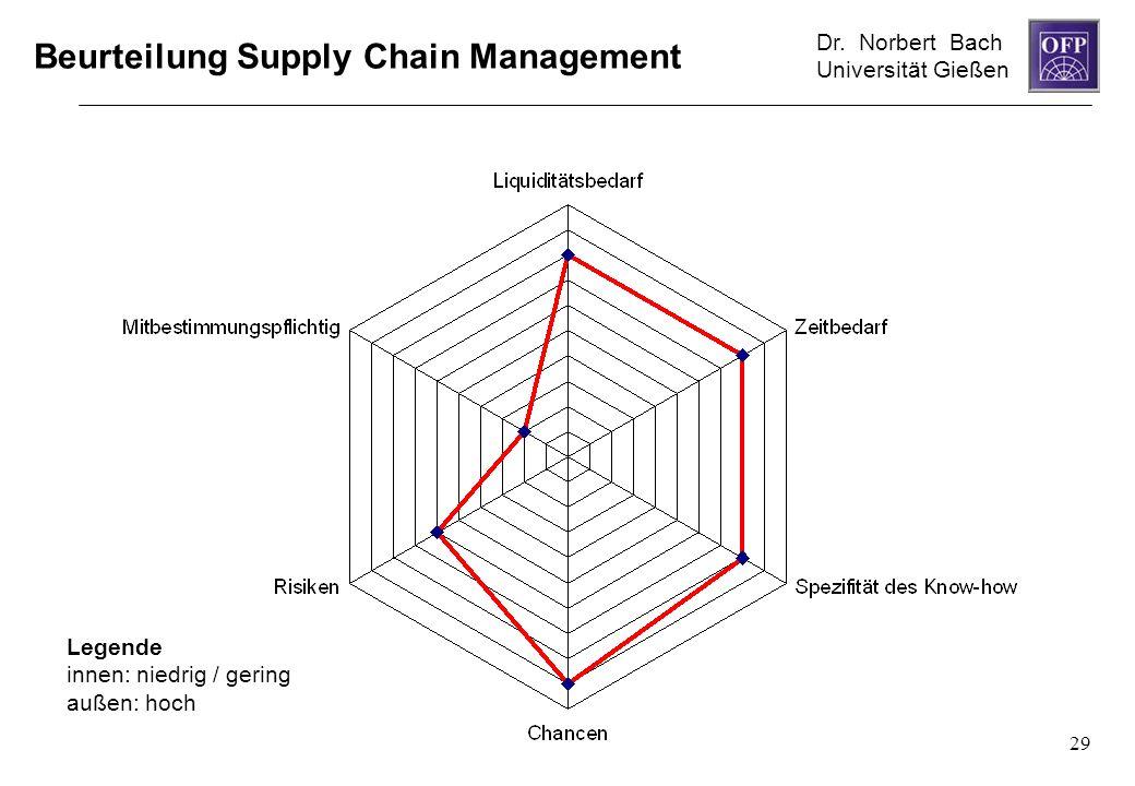 Dr. Norbert Bach Universität Gießen 29 Beurteilung Supply Chain Management Legende innen: niedrig / gering außen: hoch