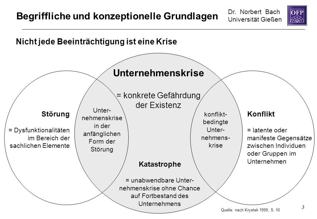Dr. Norbert Bach Universität Gießen 3 Begriffliche und konzeptionelle Grundlagen Unternehmenskrise = konkrete Gefährdung der Existenz Katastrophe = un