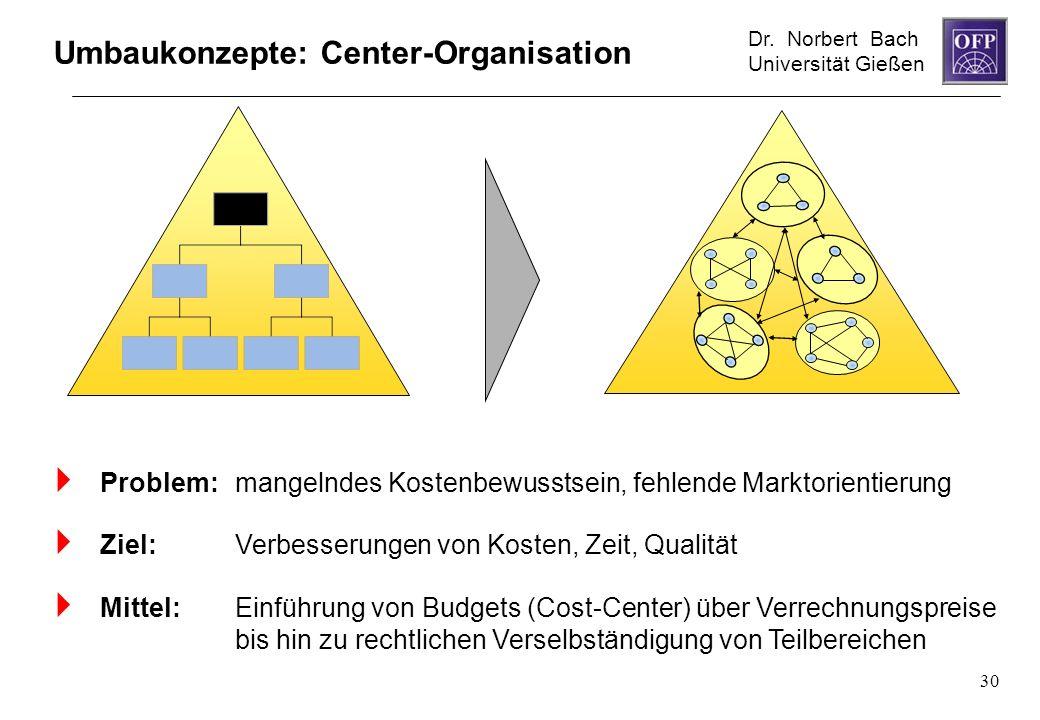 Dr. Norbert Bach Universität Gießen 30 Umbaukonzepte: Center-Organisation Problem: mangelndes Kostenbewusstsein, fehlende Marktorientierung Ziel: Verb