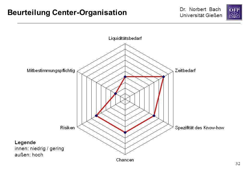 Dr. Norbert Bach Universität Gießen 32 Beurteilung Center-Organisation Legende innen: niedrig / gering außen: hoch