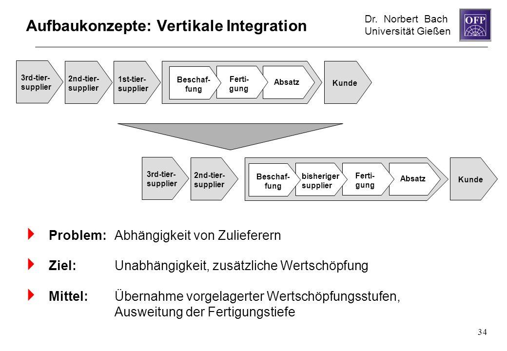 Dr. Norbert Bach Universität Gießen 34 Aufbaukonzepte: Vertikale Integration Problem: Abhängigkeit von Zulieferern Ziel: Unabhängigkeit, zusätzliche W