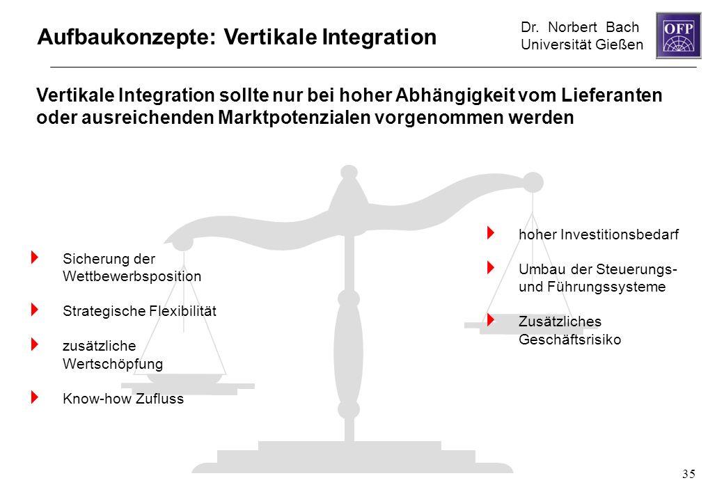 Dr. Norbert Bach Universität Gießen 35 Vertikale Integration sollte nur bei hoher Abhängigkeit vom Lieferanten oder ausreichenden Marktpotenzialen vor