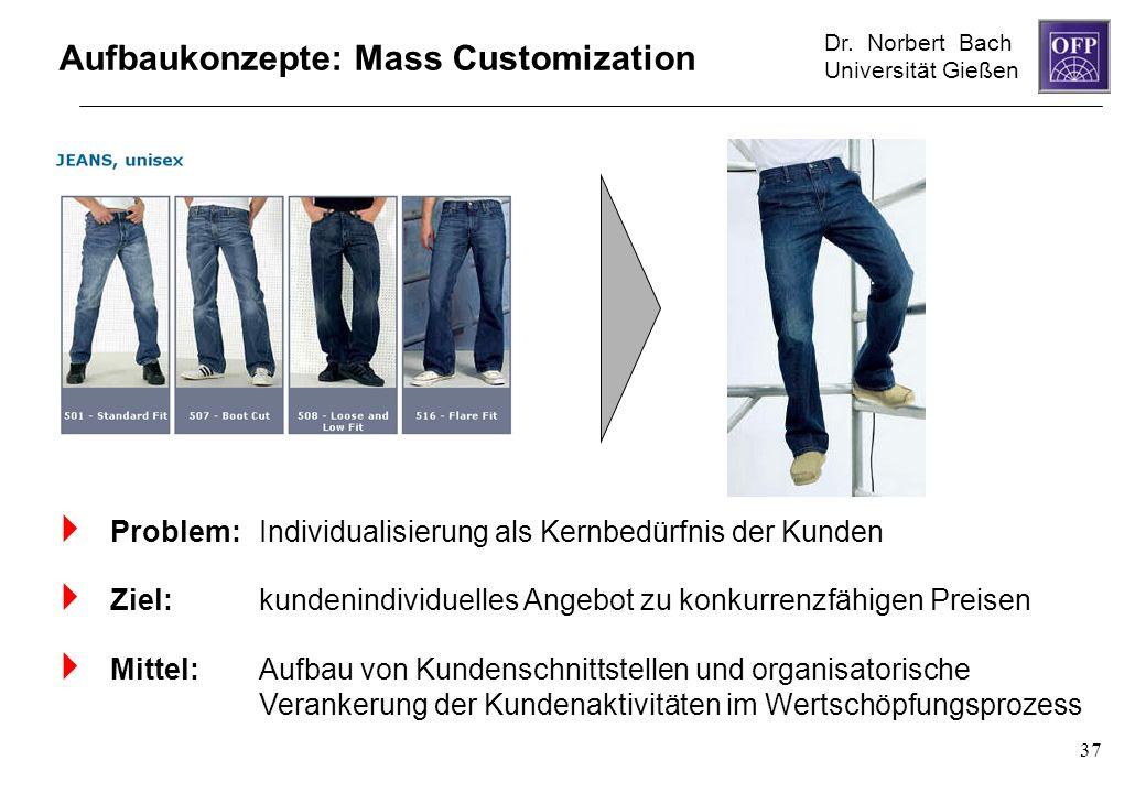 Dr. Norbert Bach Universität Gießen 37 Aufbaukonzepte: Mass Customization Problem: Individualisierung als Kernbedürfnis der Kunden Ziel: kundenindivid