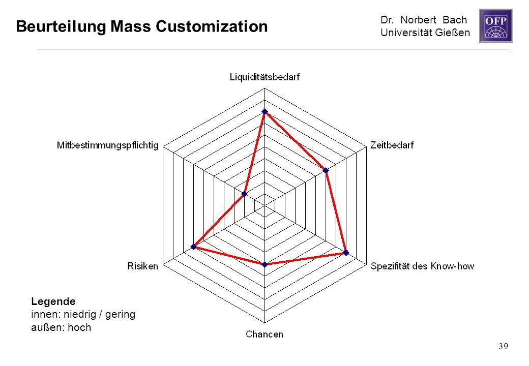 Dr. Norbert Bach Universität Gießen 39 Beurteilung Mass Customization Legende innen: niedrig / gering außen: hoch