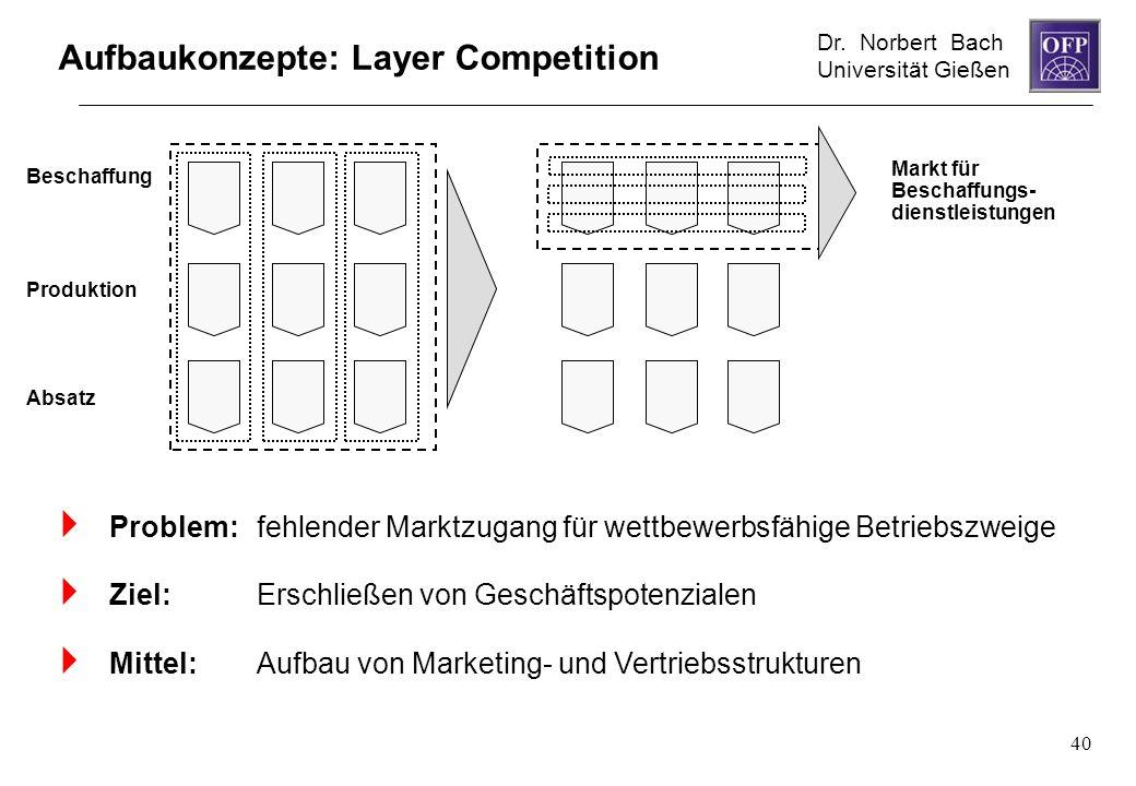 Dr. Norbert Bach Universität Gießen 40 Aufbaukonzepte: Layer Competition Problem: fehlender Marktzugang für wettbewerbsfähige Betriebszweige Ziel: Ers