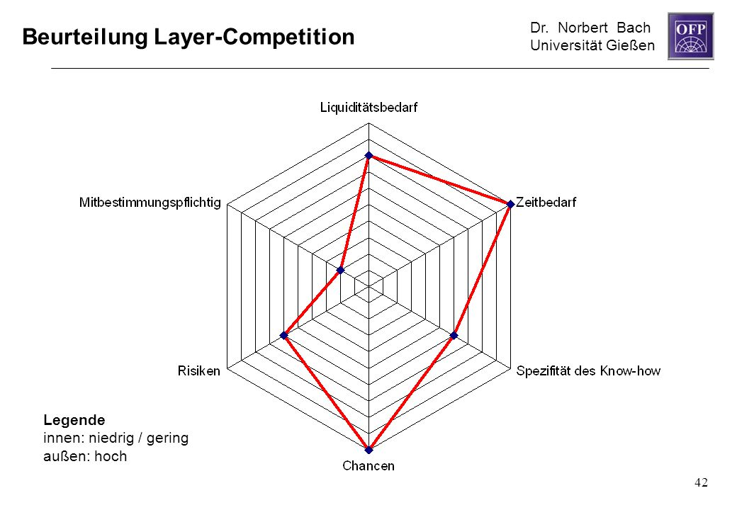 Dr. Norbert Bach Universität Gießen 42 Beurteilung Layer-Competition Legende innen: niedrig / gering außen: hoch