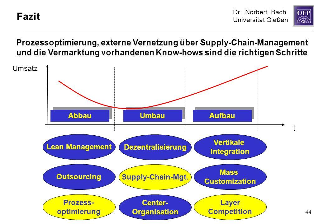 Dr. Norbert Bach Universität Gießen 44 t Umsatz Lean Management Outsourcing Prozess- optimierung Dezentralisierung Supply-Chain-Mgt. Center- Organisat