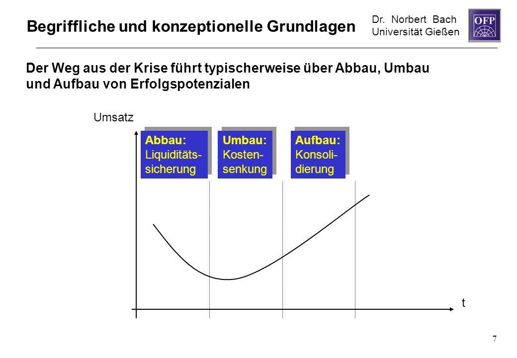 Dr. Norbert Bach Universität Gießen 7 Aufbau: Konsoli- dierung Aufbau: Konsoli- dierung Abbau: Liquiditäts- sicherung Abbau: Liquiditäts- sicherung Um