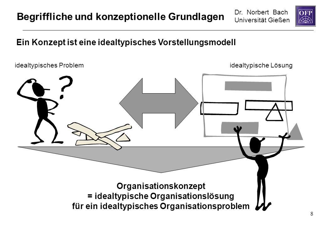 Dr. Norbert Bach Universität Gießen 8 Begriffliche und konzeptionelle Grundlagen Ein Konzept ist eine idealtypisches Vorstellungsmodell Organisationsk