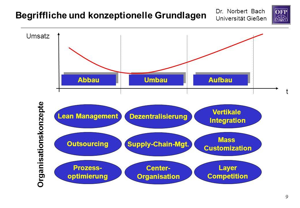 Dr. Norbert Bach Universität Gießen 9 t Umsatz Lean Management Outsourcing Prozess- optimierung Dezentralisierung Supply-Chain-Mgt. Center- Organisati