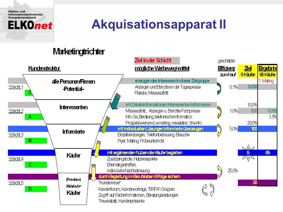 Akquisationsapparat II