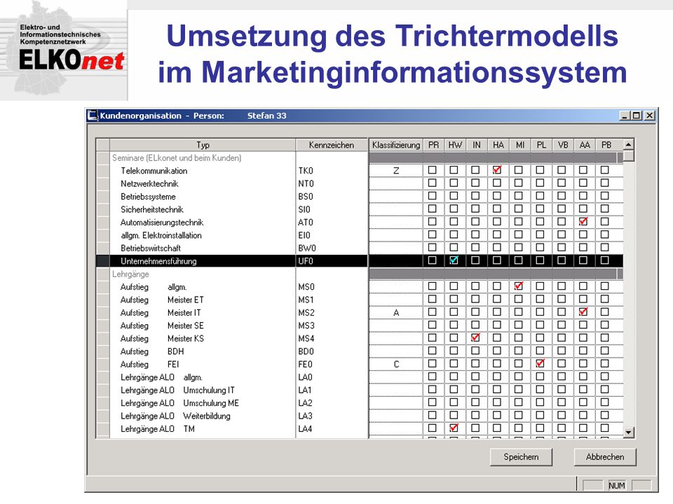 Umsetzung des Trichtermodells im Marketinginformationssystem