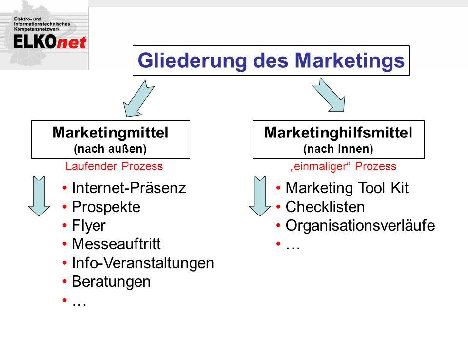 Gliederung des Marketings Marketingmittel (nach außen) Marketinghilfsmittel (nach innen) Internet-Präsenz Prospekte Flyer Messeauftritt Info-Veranstal