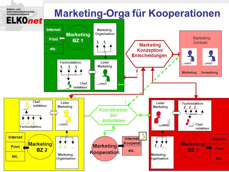 ... Fachredaktion Marketing-Orga für Kooperationen Chef- redakteur Leiter Marketing Leiter Marketing Leiter Marketing Kooperation Chef- redakteur Chef