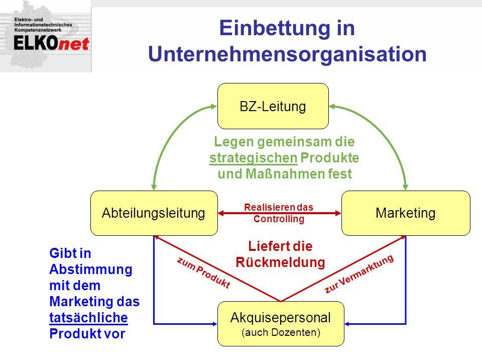 MarketingAbteilungsleitung BZ-Leitung Legen gemeinsam die strategischen Produkte und Maßnahmen fest Akquisepersonal (auch Dozenten) Gibt in Abstimmung
