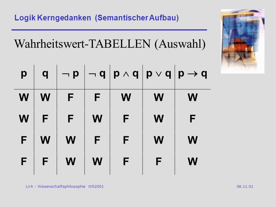 LVA - Wissenschaftsphilosophie WS2001 08.11.01 Logik Kerngedanken (Semantischer Aufbau) pq p qp q WWFFWWW WFFWFWF FWWFFWW FFWWFFW Wahrheitswert-TABELLEN (Auswahl)