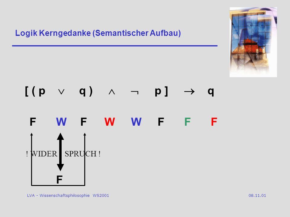 LVA - Wissenschaftsphilosophie WS2001 08.11.01 Logik Kerngedanke (Semantischer Aufbau) [ ( p q ) p ] q FWWFWFFF F .