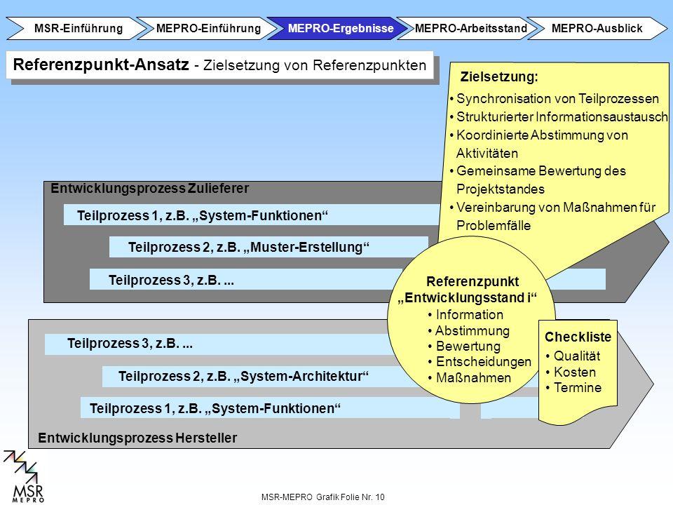 MSR-MEPRO Grafik Folie Nr. 10 Entwicklungsprozess Hersteller Entwicklungsprozess Zulieferer Teilprozess 1, z.B. System-Funktionen Teilprozess 2, z.B.