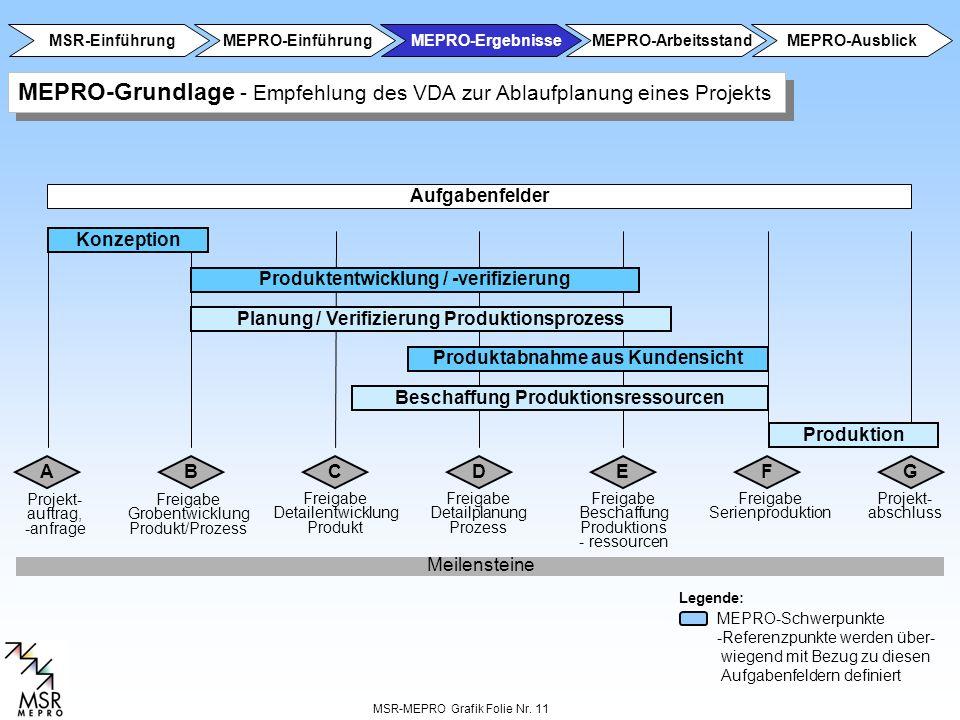MSR-MEPRO Grafik Folie Nr. 11 Freigabe Detailentwicklung Produkt Freigabe Serienproduktion Freigabe Detailplanung Prozess Freigabe Grobentwicklung Pro