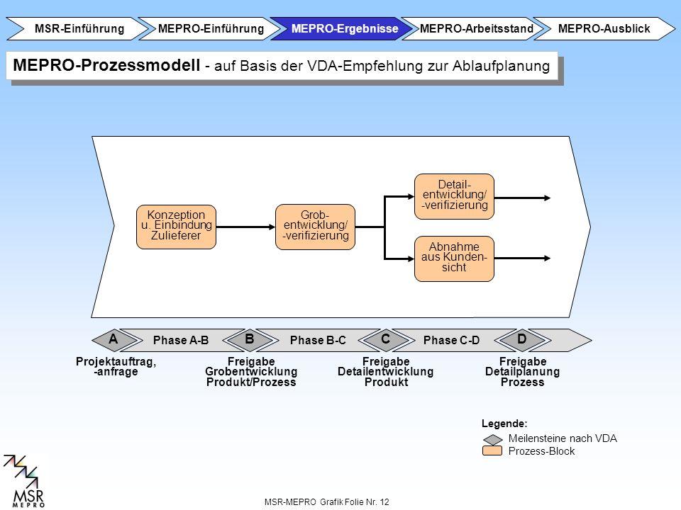 MSR-MEPRO Grafik Folie Nr. 12 Grob- entwicklung/ -verifizierung Konzeption u. Einbindung Zulieferer Abnahme aus Kunden- sicht Detail- entwicklung/ -ve
