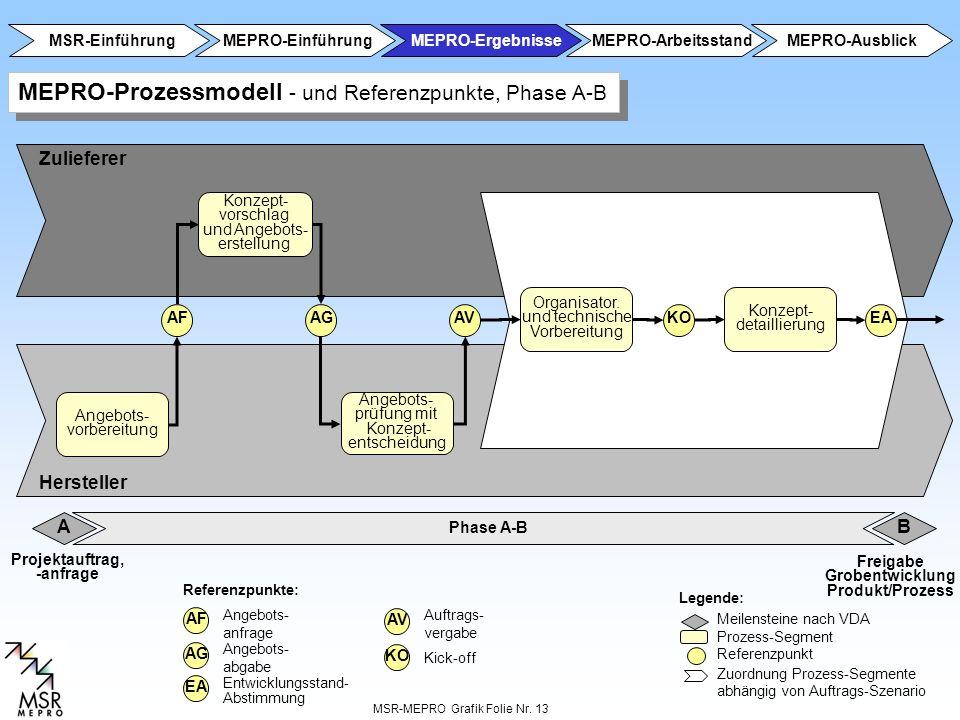 MSR-MEPRO Grafik Folie Nr. 13 Konzept- vorschlag und Angebots- erstellung Angebots- vorbereitung Angebots- prüfung mit Konzept- entscheidung AFAGAVKO
