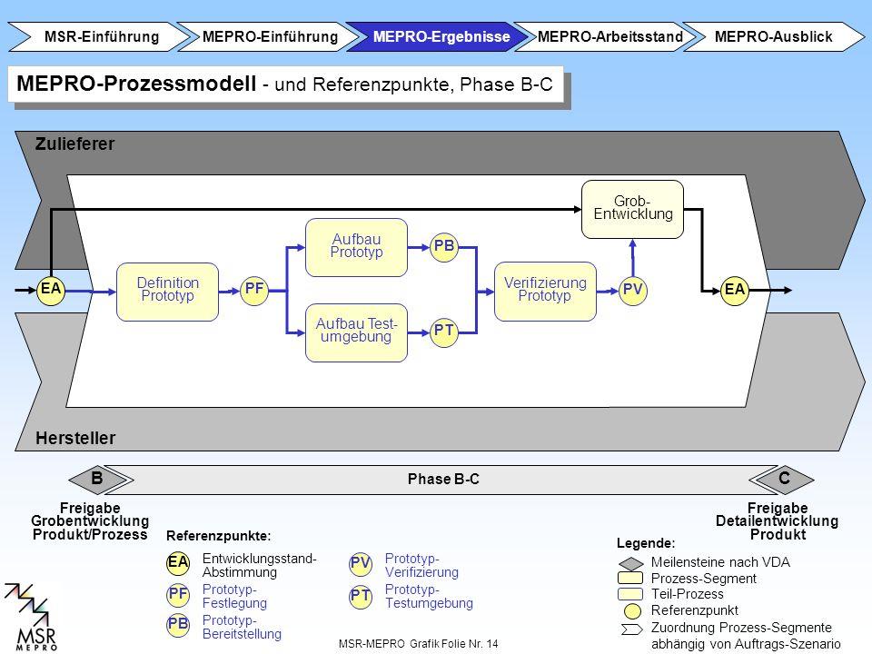 MSR-MEPRO Grafik Folie Nr. 14 Phase A-B B Zulieferer Hersteller Referenzpunkte: Legende: Meilensteine nach VDA Prozess-Segment Teil-Prozess Referenzpu