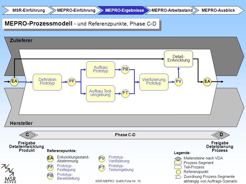 MSR-MEPRO Grafik Folie Nr. 15 Phase A-B C Zulieferer Hersteller Referenzpunkte: Legende: Meilensteine nach VDA Prozess-Segment Teil-Prozess Referenzpu