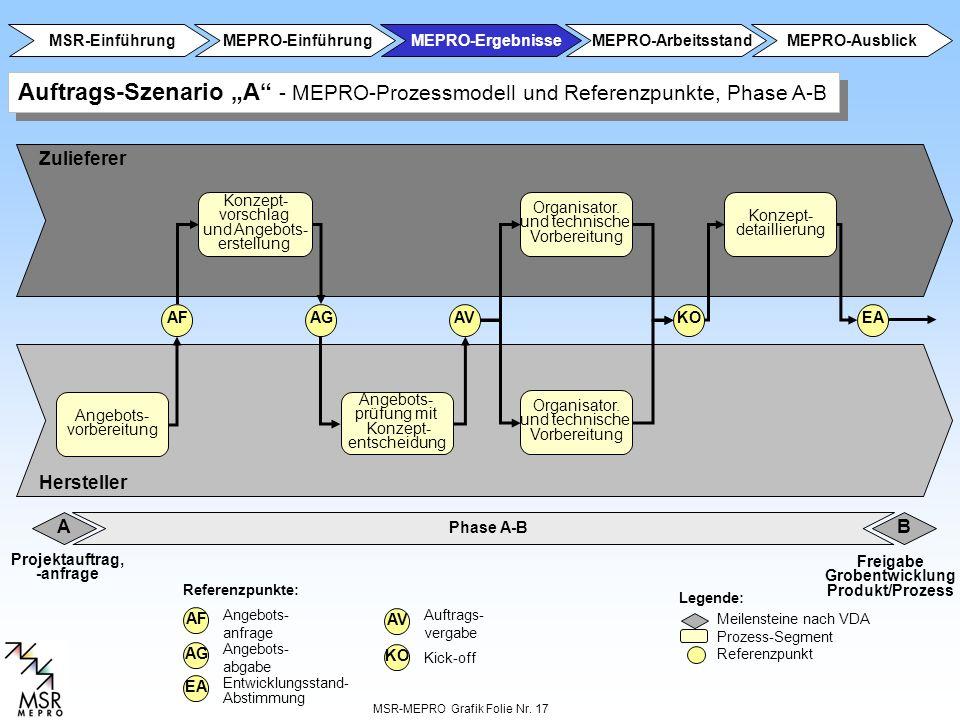 MSR-MEPRO Grafik Folie Nr. 17 Konzept- vorschlag und Angebots- erstellung Angebots- vorbereitung Angebots- prüfung mit Konzept- entscheidung AFAGAVKO
