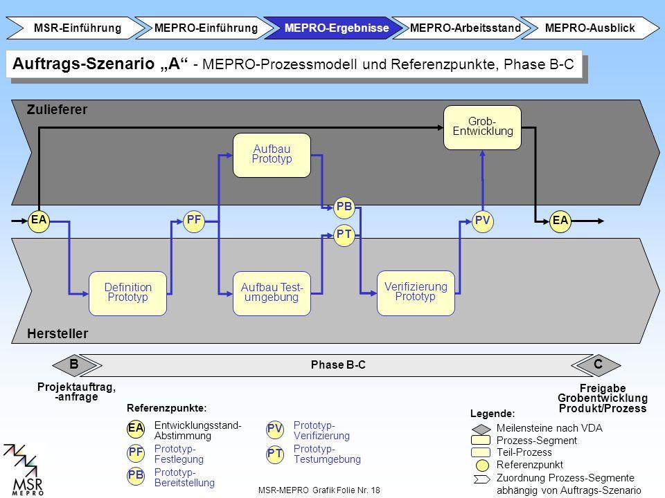 MSR-MEPRO Grafik Folie Nr. 18 Phase A-B B Zulieferer Hersteller Referenzpunkte: Legende: Meilensteine nach VDA Prozess-Segment Teil-Prozess Referenzpu