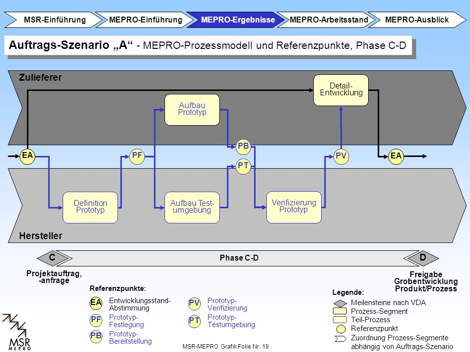 MSR-MEPRO Grafik Folie Nr. 19 Phase A-B C Zulieferer Hersteller Referenzpunkte: Legende: Meilensteine nach VDA Prozess-Segment Teil-Prozess Referenzpu