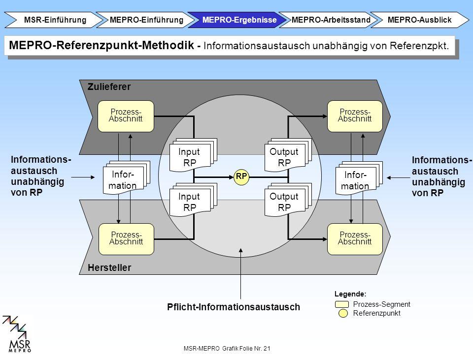 MSR-MEPRO Grafik Folie Nr. 21 MEPRO-Referenzpunkt-Methodik - Informationsaustausch unabhängig von Referenzpkt. Prozess- Abschnitt Prozess- Abschnitt R