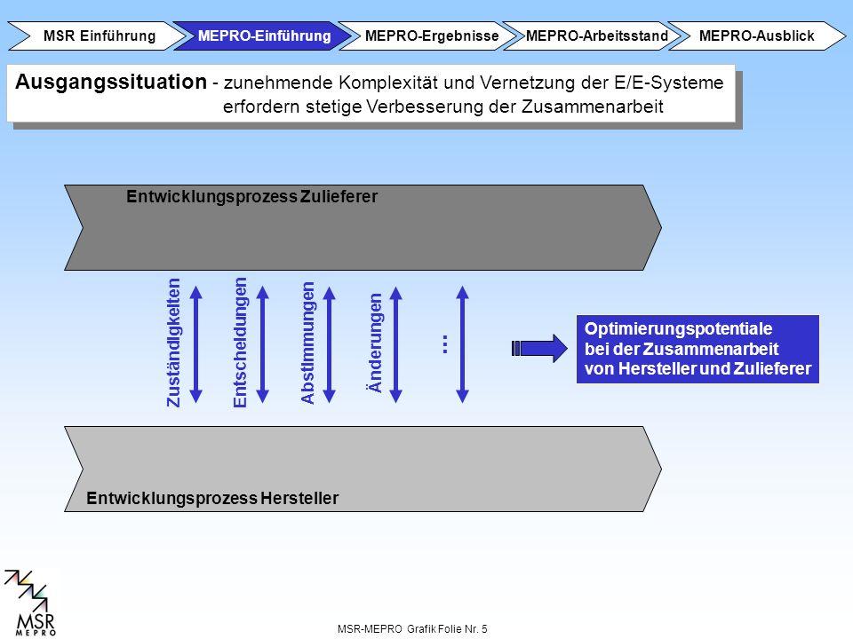 MSR-MEPRO Grafik Folie Nr. 5 Entwicklungsprozess Zulieferer Zuständigkeiten Entscheidungen Abstimmungen Änderungen Entwicklungsprozess Hersteller... A