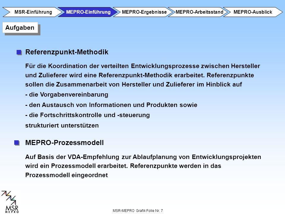 MSR-MEPRO Grafik Folie Nr. 7 Referenzpunkt-Methodik Für die Koordination der verteilten Entwicklungsprozesse zwischen Hersteller und Zulieferer wird e