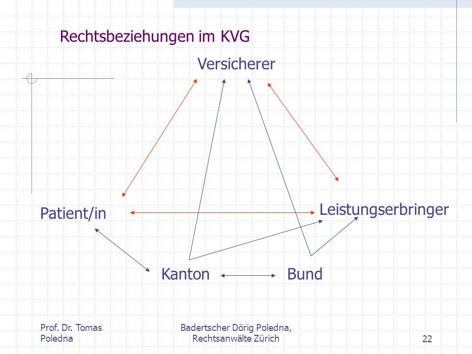 Prof. Dr. Tomas Poledna Badertscher Dörig Poledna, Rechtsanwälte Zürich22 Versicherer Patient/in Leistungserbringer KantonBund Rechtsbeziehungen im KV