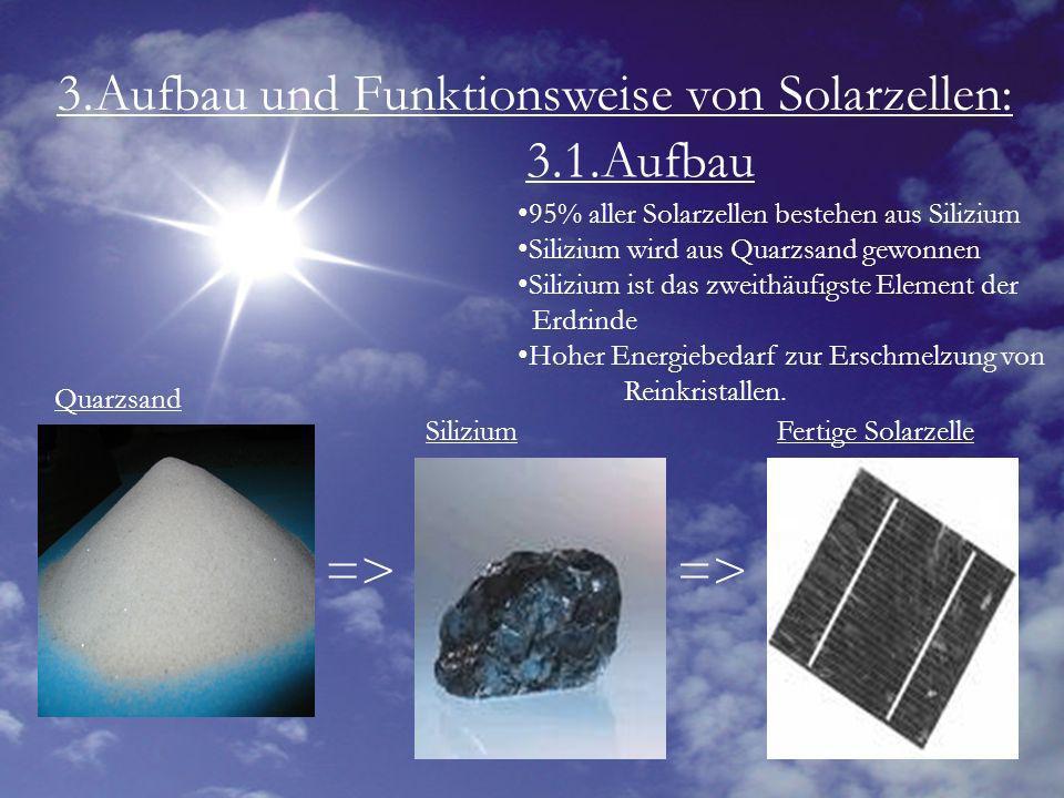 3.Aufbau und Funktionsweise von Solarzellen: 3.1.Aufbau 95% aller Solarzellen bestehen aus Silizium Silizium wird aus Quarzsand gewonnen Silizium ist