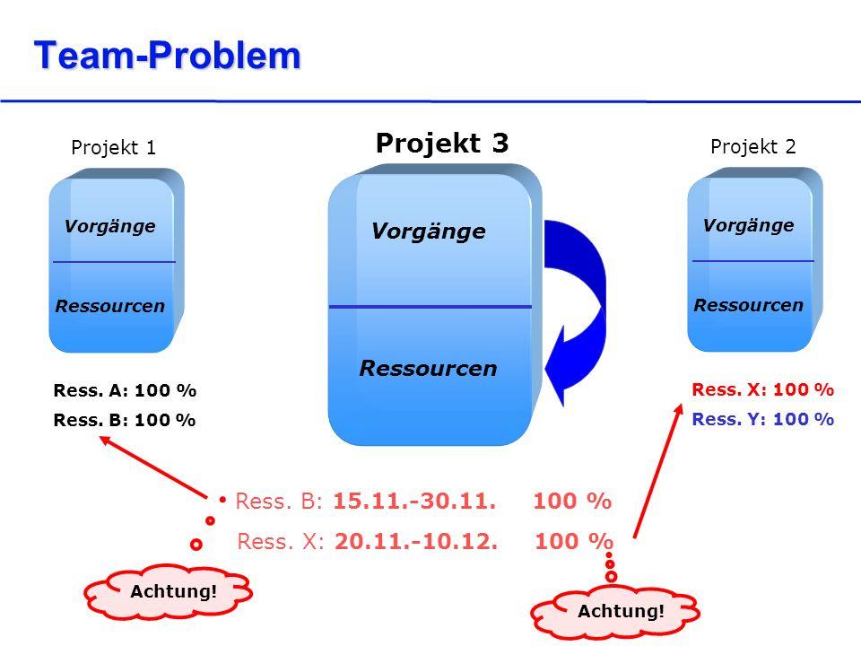 Team-Problem Vorgänge Ressourcen Projekt 3 Ress. B: 15.11.-30.11.