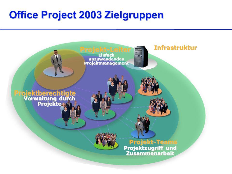 Office Project 2003 Zielgruppen Infrastruktur Projekt-Teams Projektzugriff und Zusammenarbeit Projektberechtigte Verwaltung durch Projekte Projekt-Leiter Einfach anzuwendendes Projektmanagement
